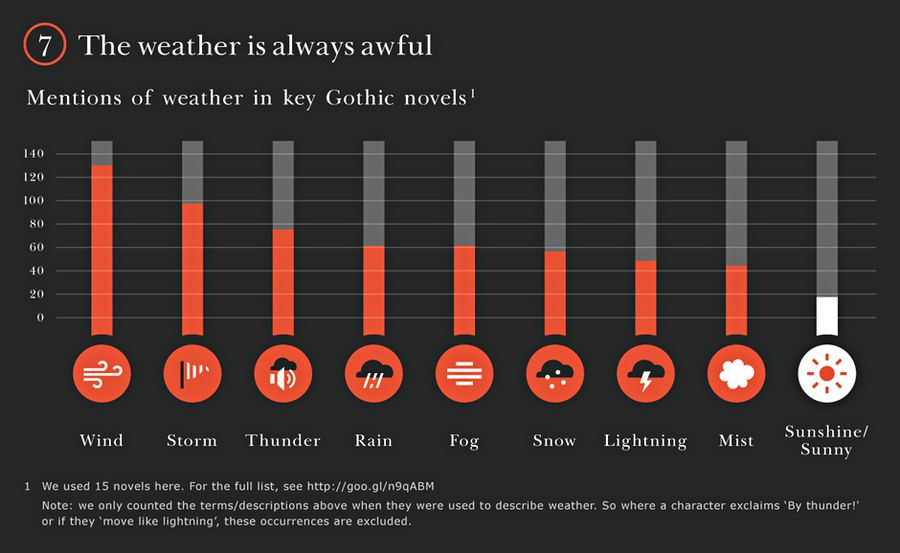 Gothic-novels-The-weather_Guardian2014May