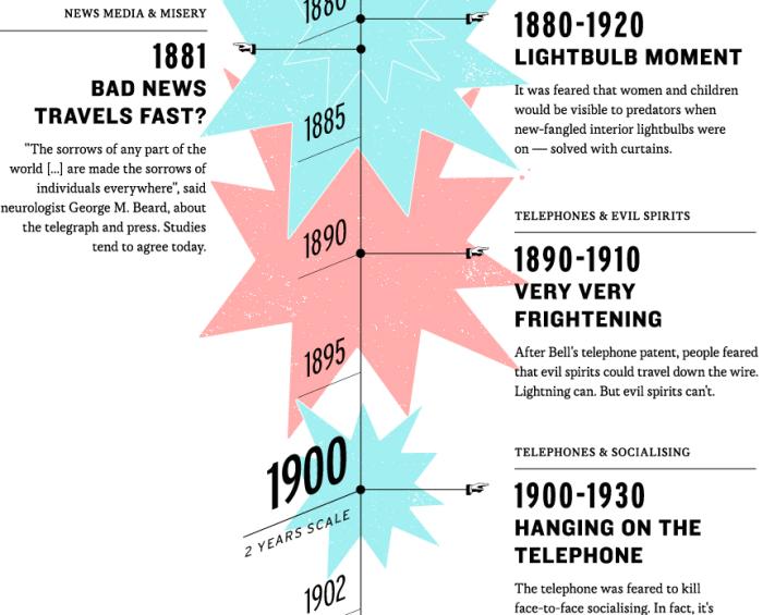 Technofear_BBC infographic